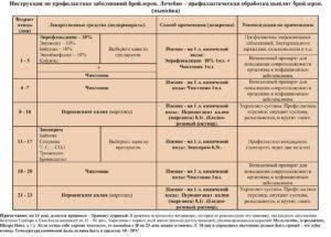 «эриприм»: инструкция по применению в ветеринарии