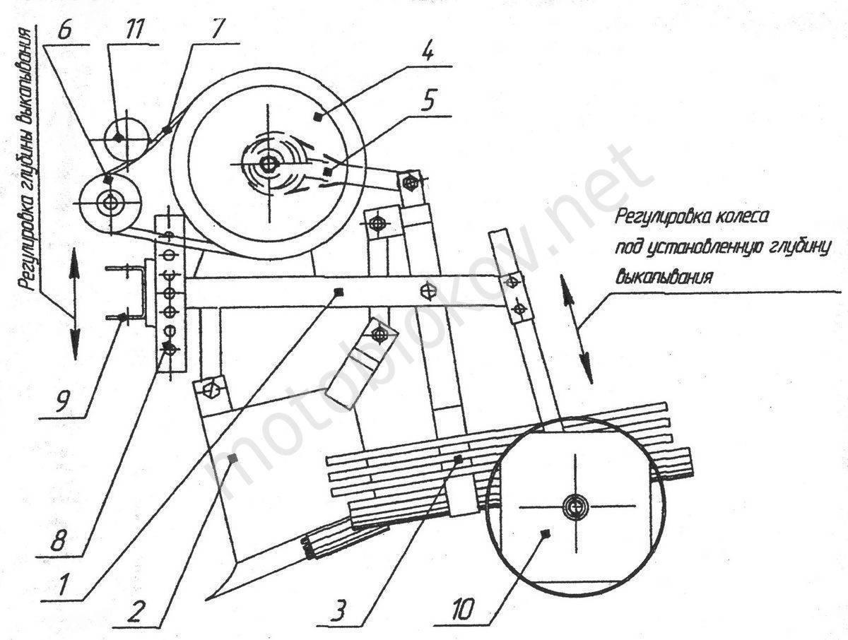 О грохотной картофелекопалке для мотоблока: чертежи копалки грохотного типа