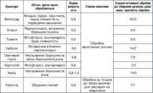 Квадрис (фунгицид): свойства, инструкция по применению препарата