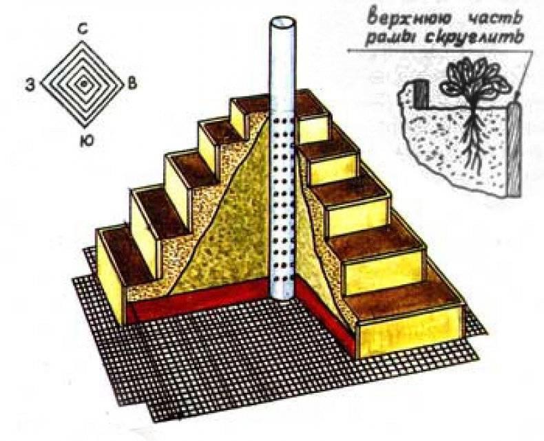 Клубничная грядка-пирамида своими руками