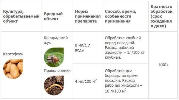 Табу от колорадского жука: инструкция по применению, плюсы и минусы, отзывы