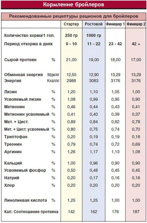 Таблица прироста бройлеров кобб 500 по дням