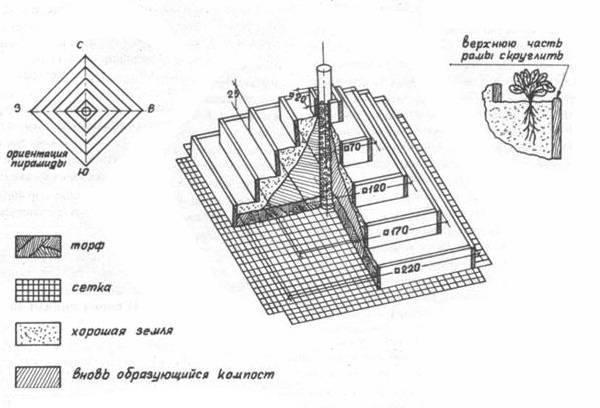Грядки под клубнику своими руками, пирамиды многоярусные
