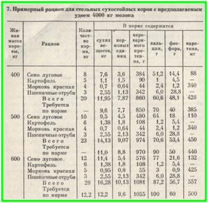 Статьи по разведению крс на korovainfo.ru   оптимальное время и кратность осеменения коров