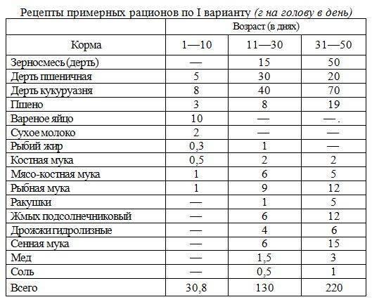Чем кормить утят мулардов в домашних условиях в 1-10 дней, 2-3 недели, 30 дней