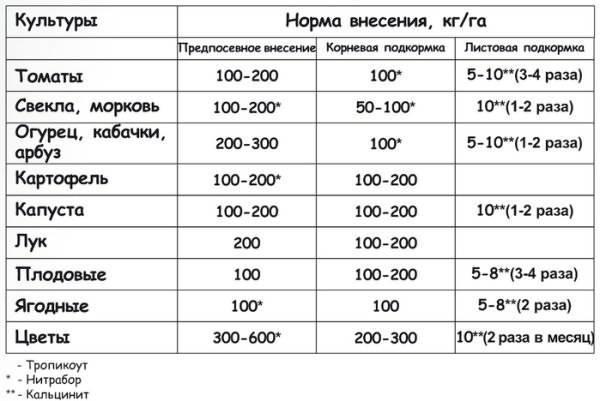Кальциевая селитра: инструкция по применению на огороде и в теплице, свойства, видео